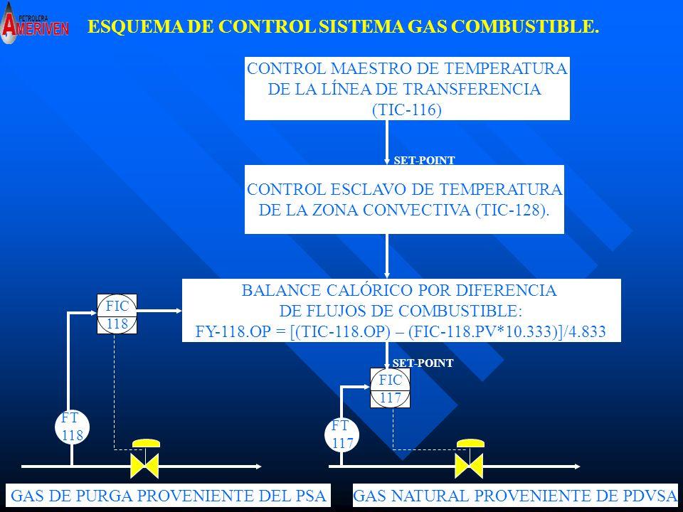 ESQUEMA DE CONTROL SISTEMA GAS COMBUSTIBLE.