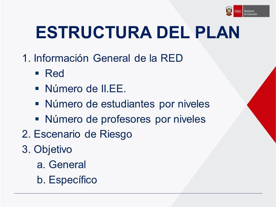 ESTRUCTURA DEL PLAN 1. Información General de la RED Red