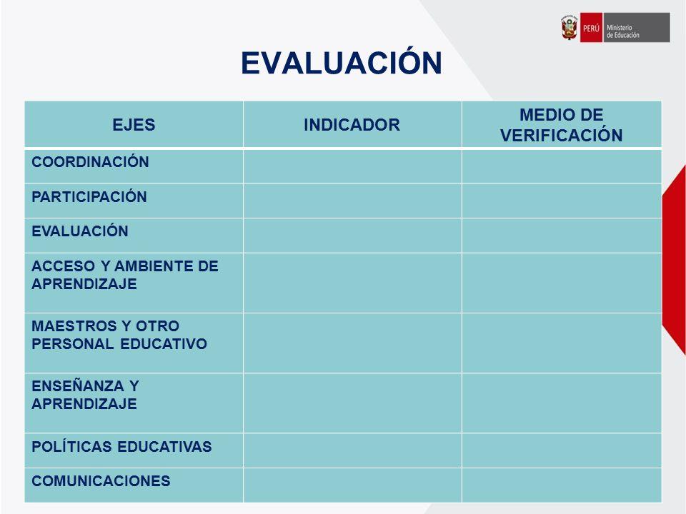 EVALUACIÓN EJES INDICADOR MEDIO DE VERIFICACIÓN COORDINACIÓN