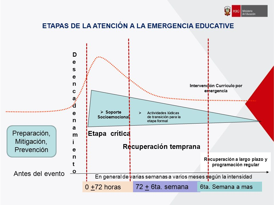 ETAPAS DE LA ATENCIÓN A LA EMERGENCIA EDUCATIVE