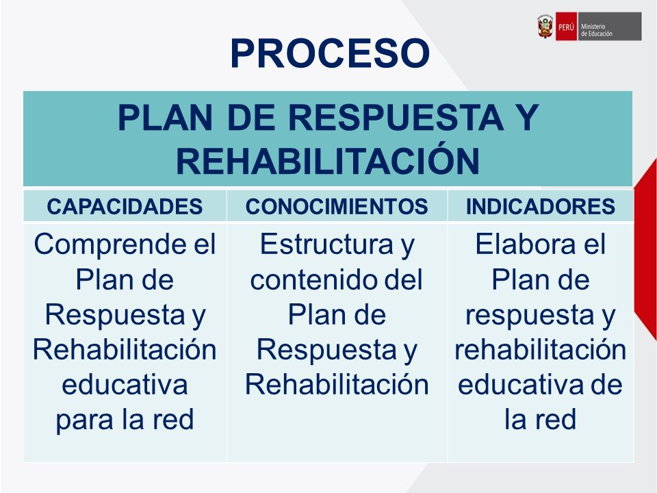 PLAN DE RESPUESTA Y REHABILITACIÓN