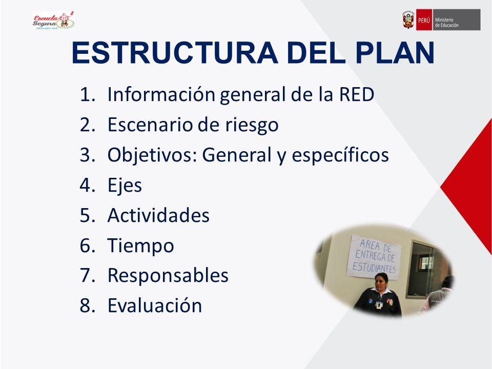 ESTRUCTURA DEL PLAN Información general de la RED Escenario de riesgo
