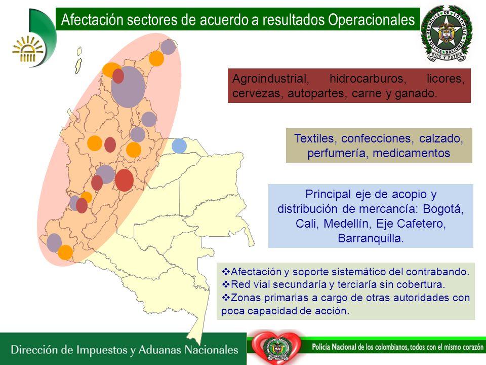 Afectación sectores de acuerdo a resultados Operacionales