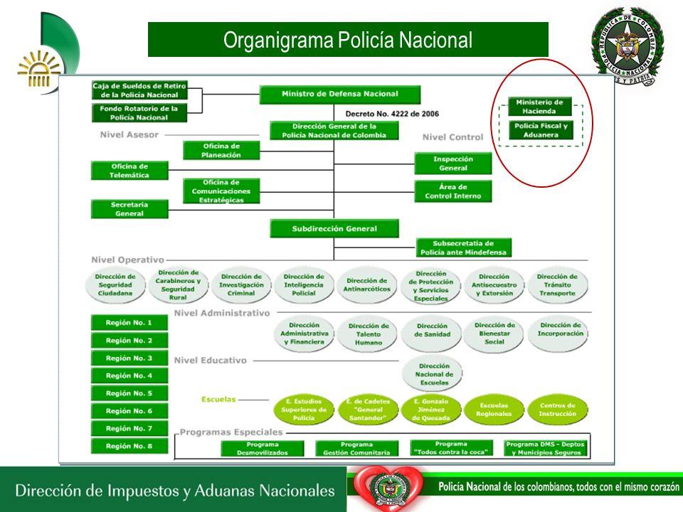 Organigrama Policía Nacional