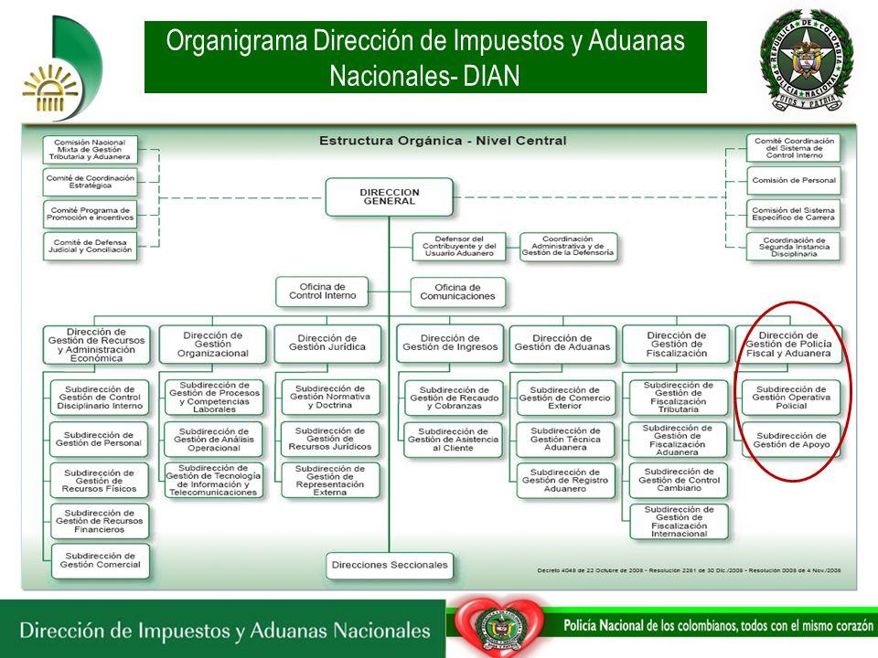 Organigrama Dirección de Impuestos y Aduanas Nacionales- DIAN