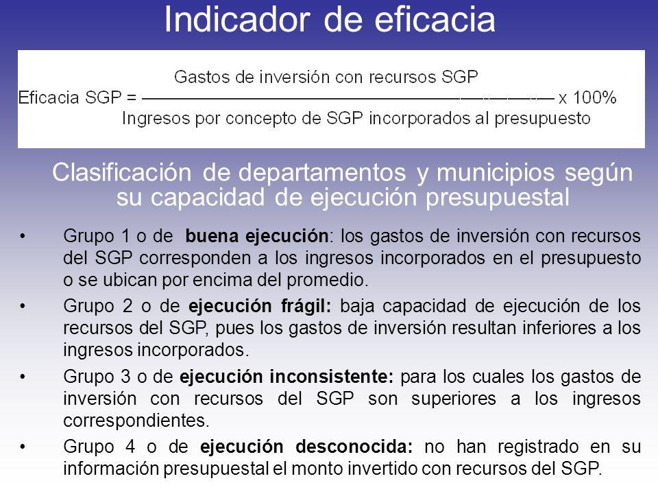 Indicador de eficacia Clasificación de departamentos y municipios según su capacidad de ejecución presupuestal.