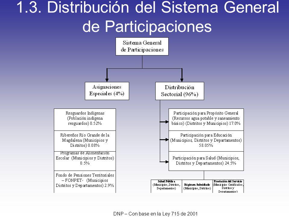 1.3. Distribución del Sistema General de Participaciones