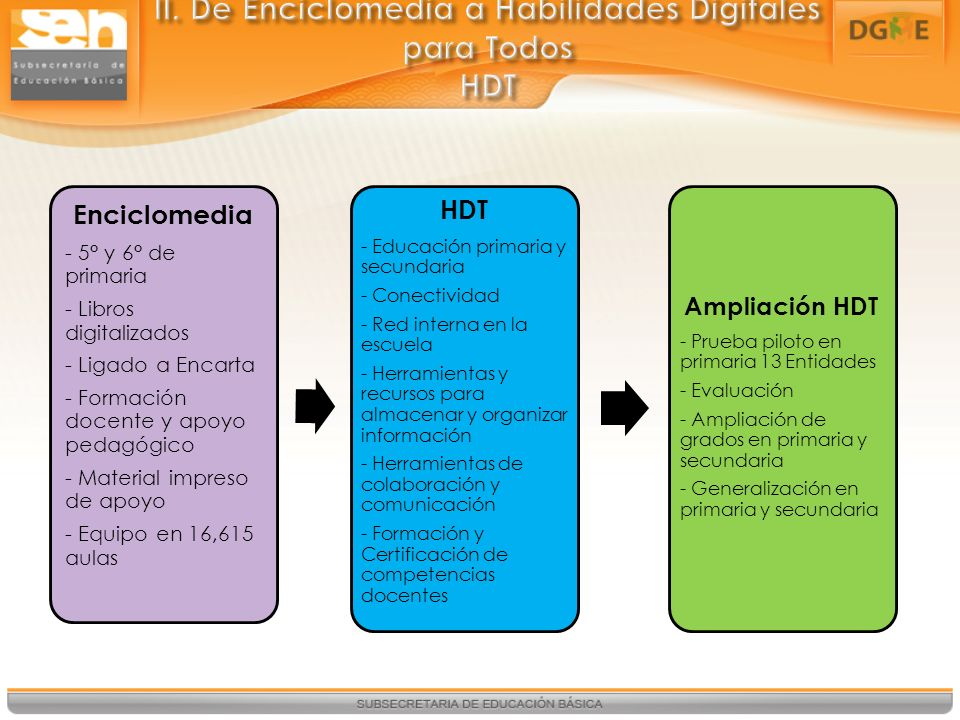 II. De Enciclomedia a Habilidades Digitales para Todos HDT