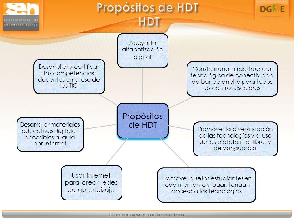 Propósitos de HDT HDT Propósitos de HDT