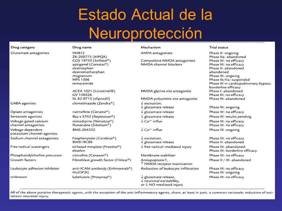 Estado Actual de la Neuroprotección