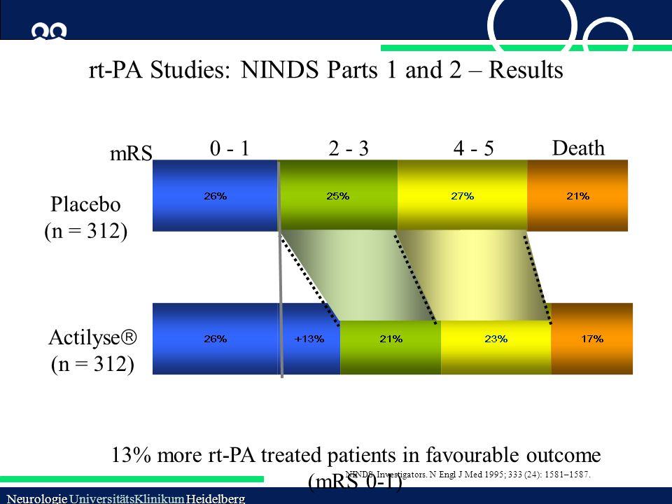 13% more rt-PA treated patients in favourable outcome (mRS 0-1)