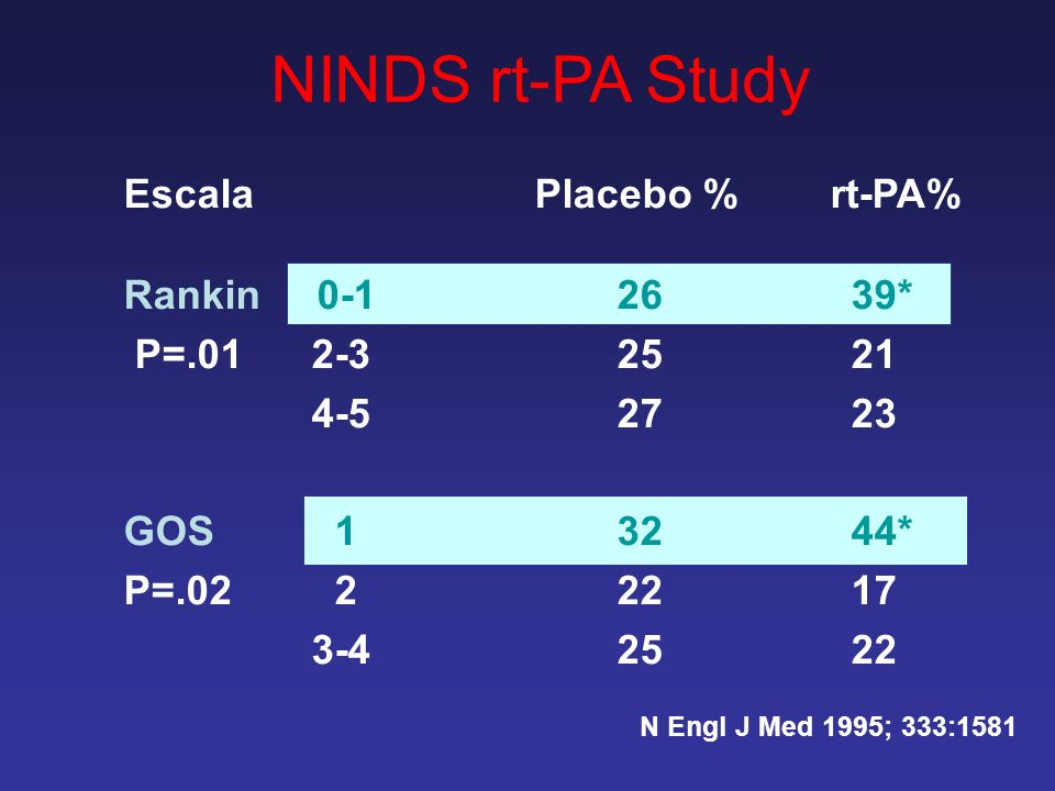 NINDS rt-PA Study Escala Placebo % rt-PA% Rankin 0-1 26 39*