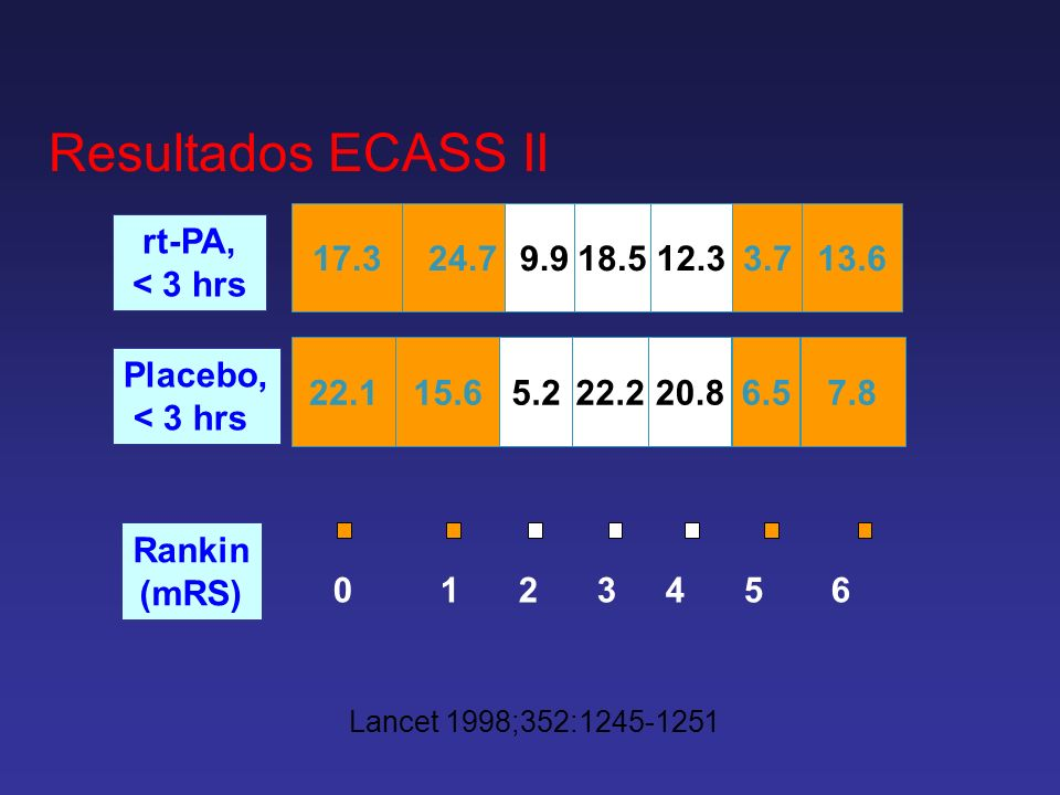 Resultados ECASS II0 1 2 3 4 5 6. 17.3. 24.7. 9.9. 18.5. 12.3. 3.7.