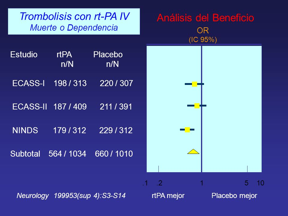 Trombolisis con rt-PA IV Análisis del Beneficio