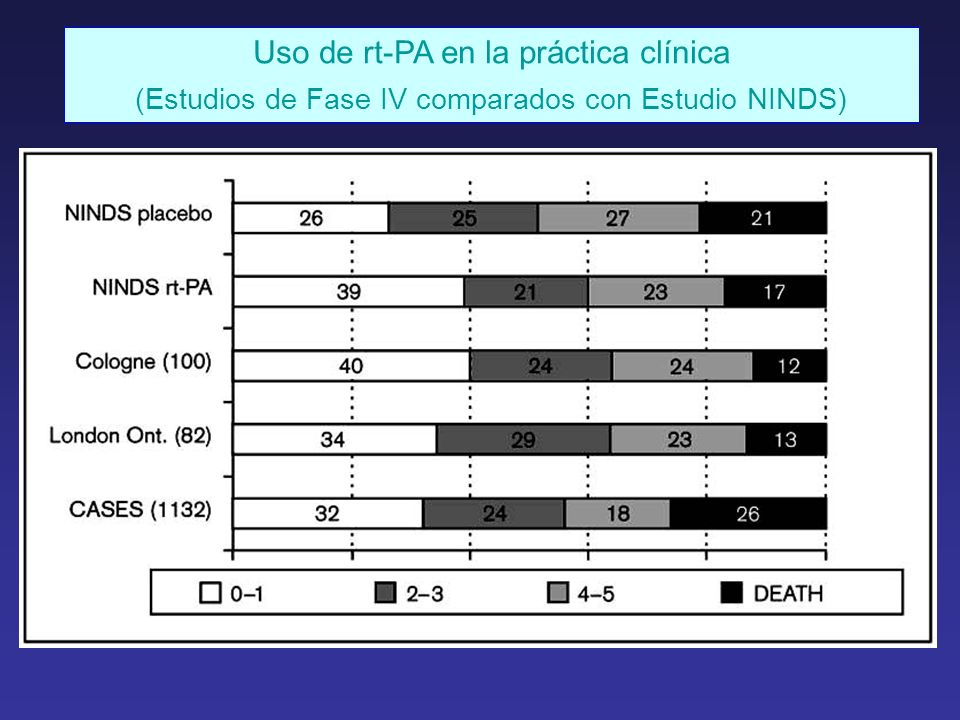 Uso de rt-PA en la práctica clínica