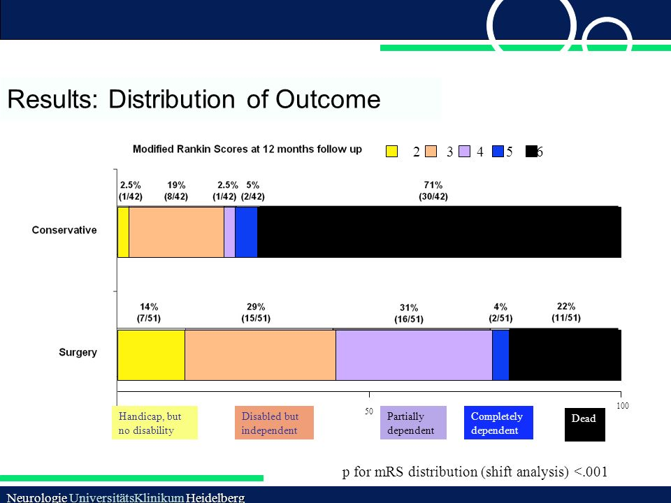 Results: Distribution of Outcome