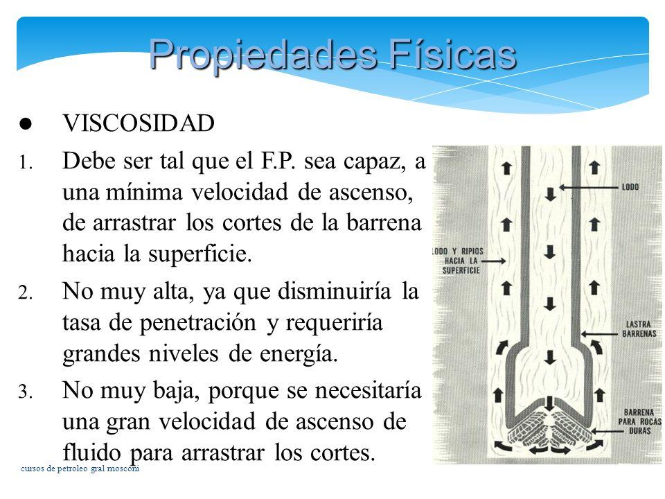 Propiedades Físicas VISCOSIDAD