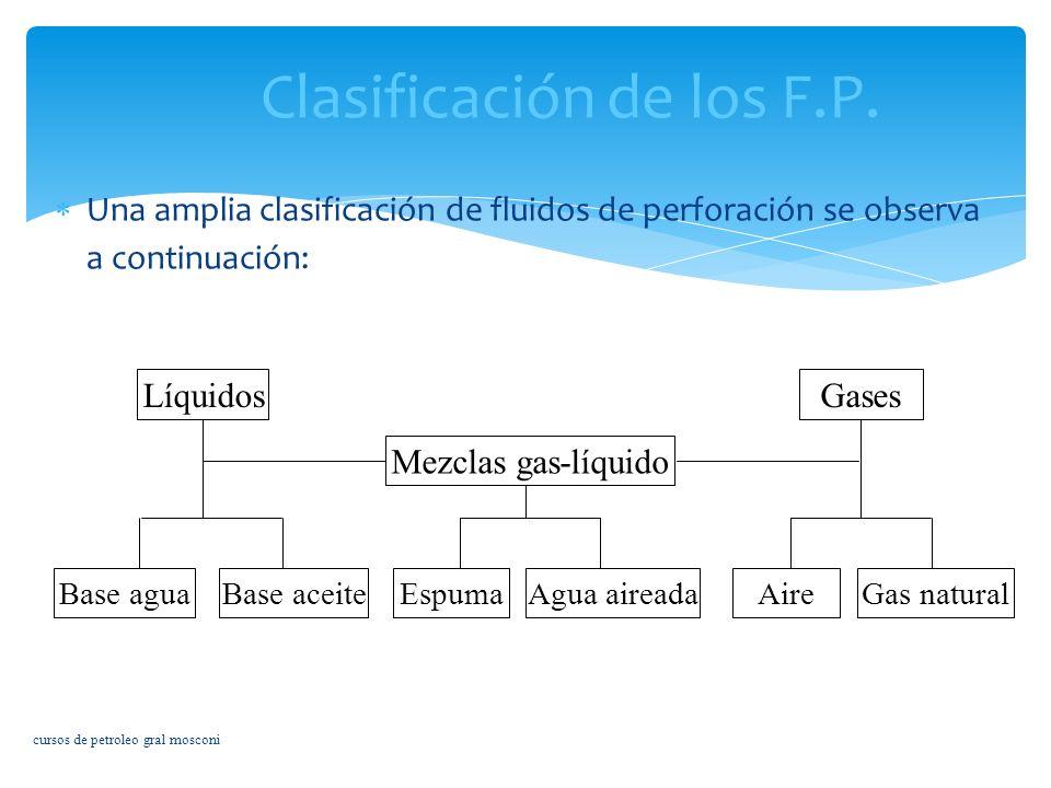 Clasificación de los F.P.