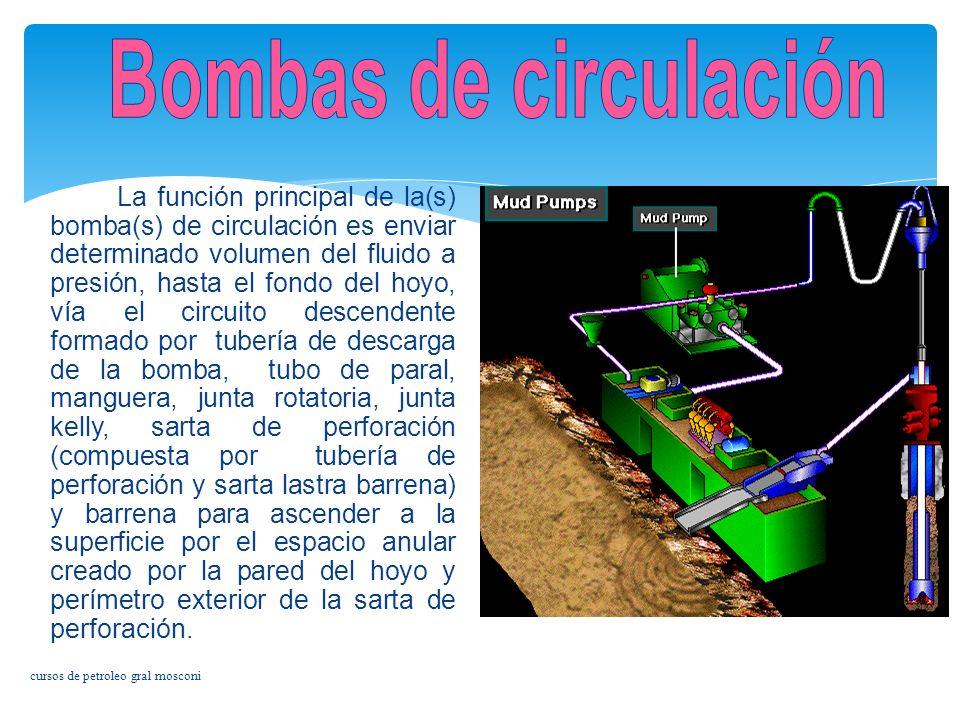 Bombas de circulación