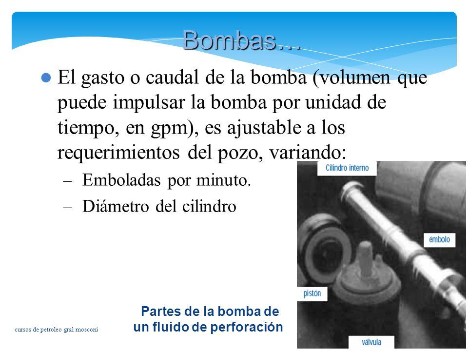 Partes de la bomba de un fluido de perforación