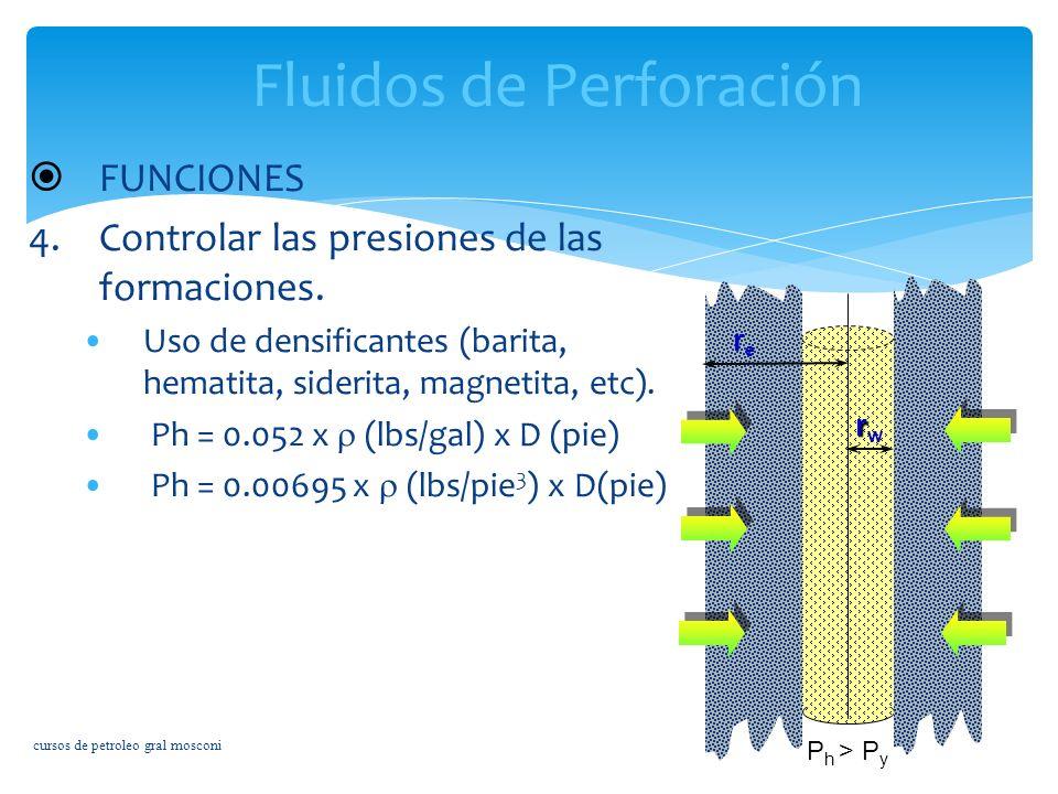 Fluidos de Perforación