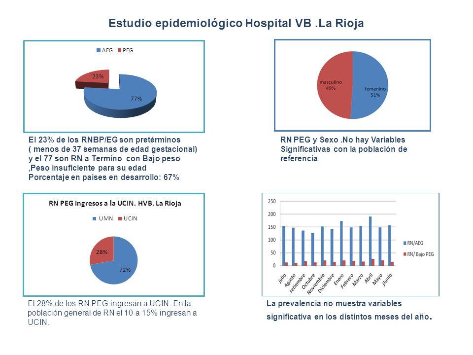 Estudio epidemiológico Hospital VB .La Rioja