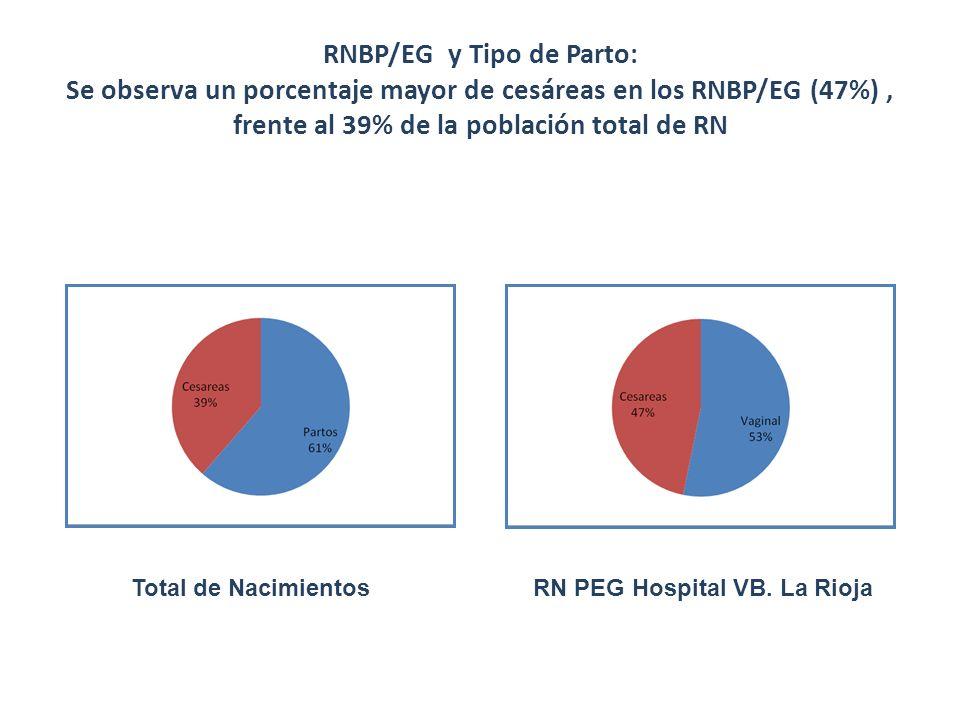 RNBP/EG y Tipo de Parto: Se observa un porcentaje mayor de cesáreas en los RNBP/EG (47%) , frente al 39% de la población total de RN