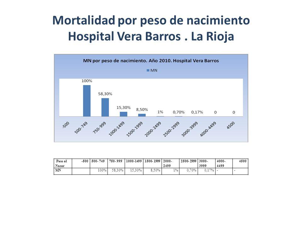 Mortalidad por peso de nacimiento Hospital Vera Barros . La Rioja