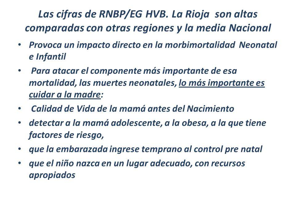 Las cifras de RNBP/EG HVB