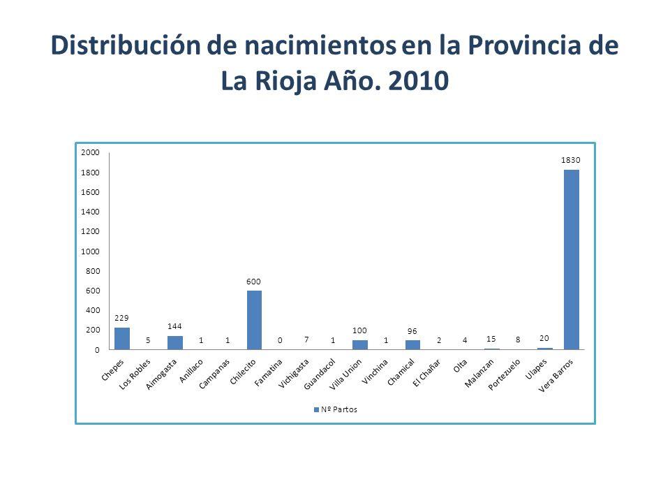 Distribución de nacimientos en la Provincia de La Rioja Año. 2010