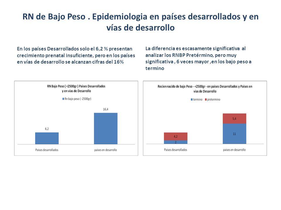 RN de Bajo Peso . Epidemiologia en países desarrollados y en vías de desarrollo