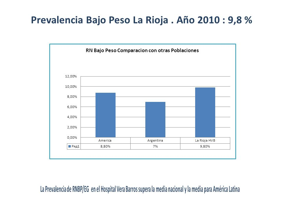 Prevalencia Bajo Peso La Rioja . Año 2010 : 9,8 %