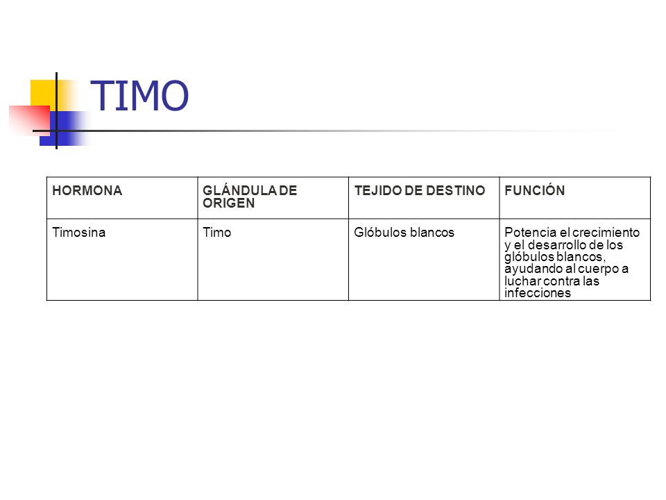 TIMO HORMONA GLÁNDULA DE ORIGEN TEJIDO DE DESTINO FUNCIÓN Timosina