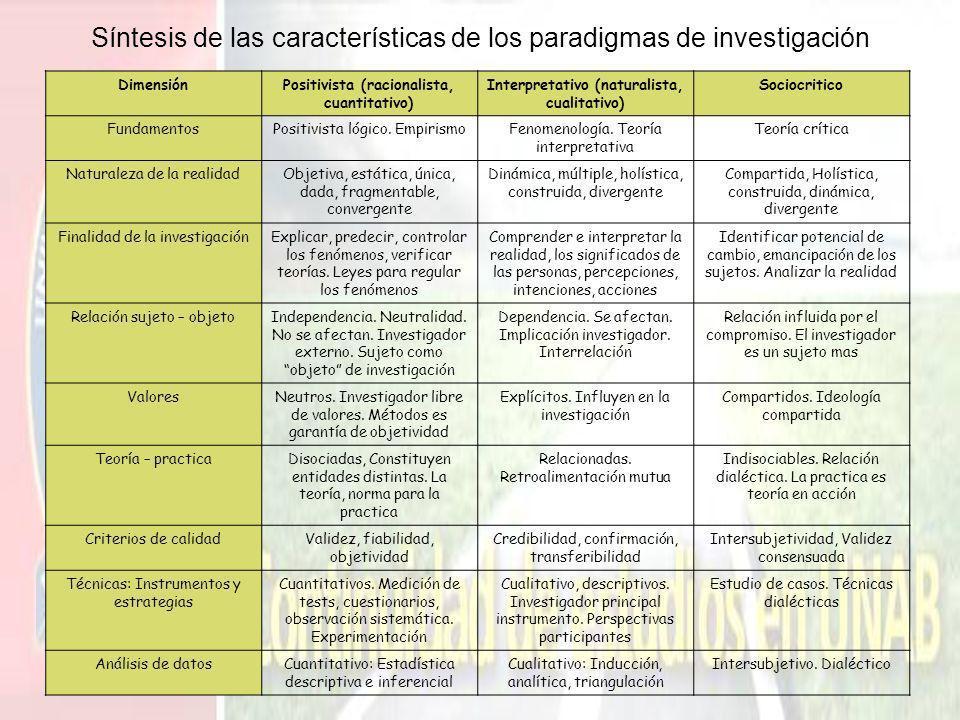 Síntesis de las características de los paradigmas de investigación