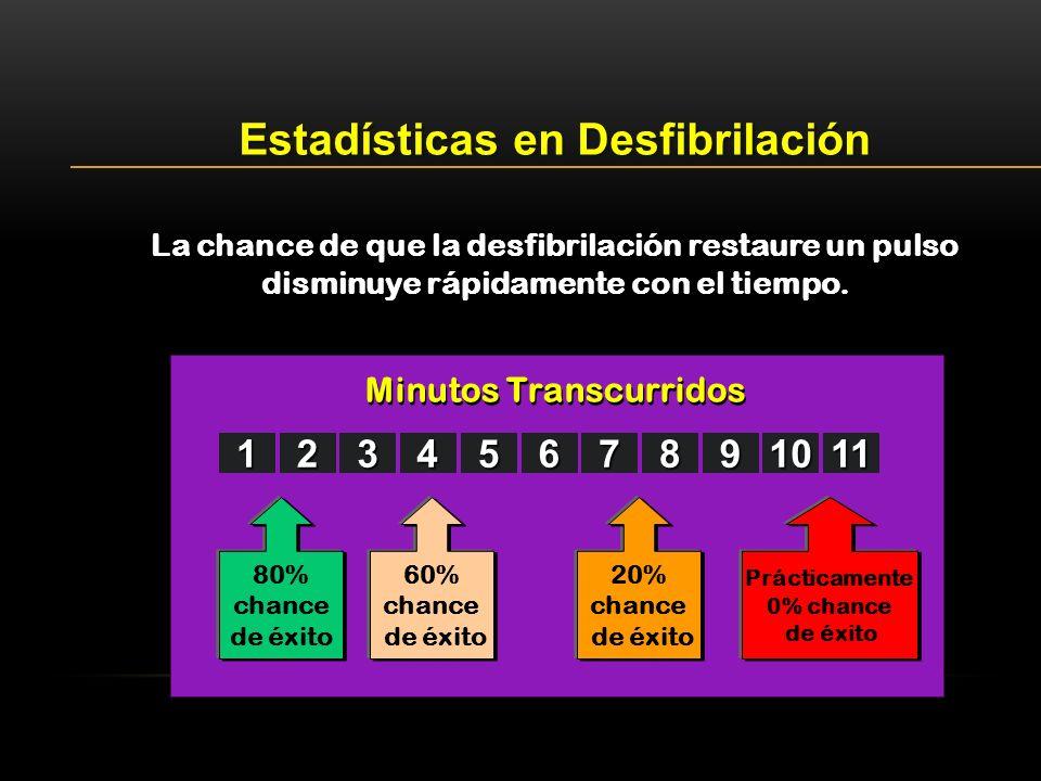 Estadísticas en Desfibrilación Minutos Transcurridos