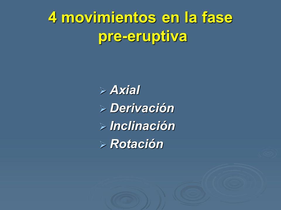 4 movimientos en la fase pre-eruptiva