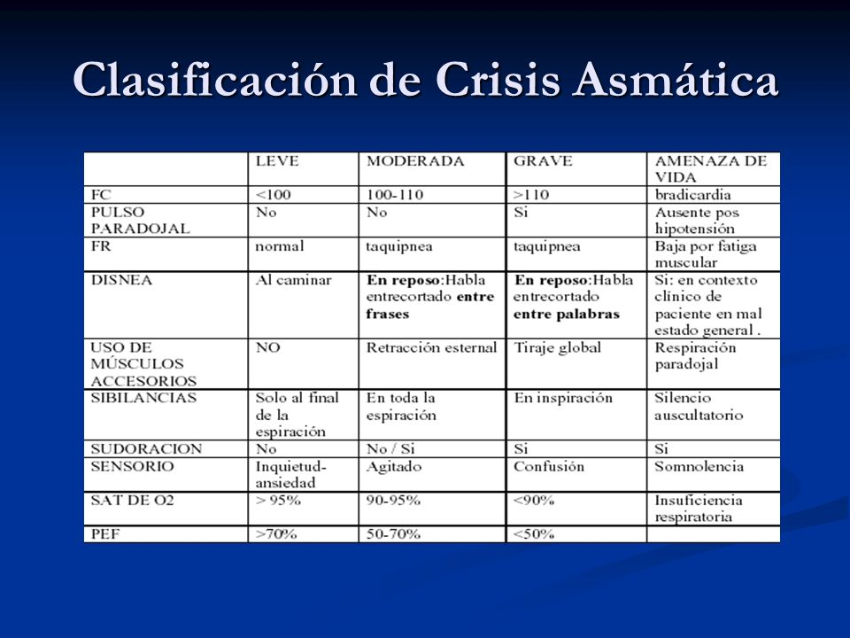 Clasificación de Crisis Asmática