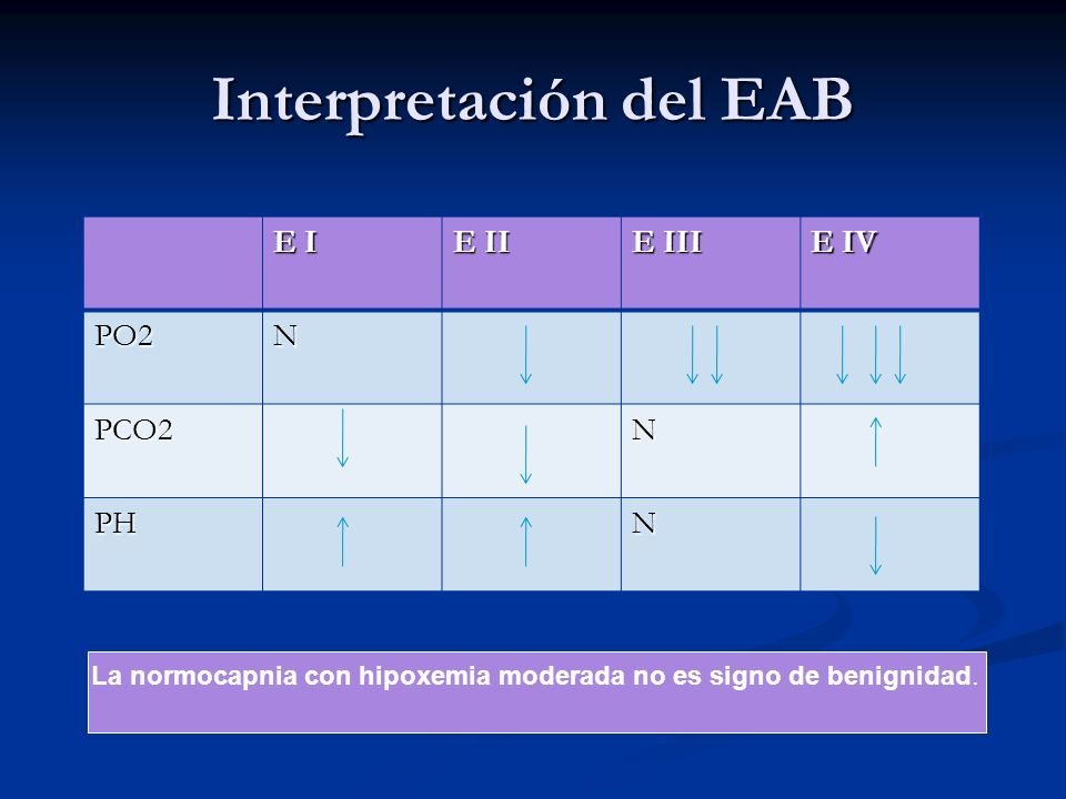 Interpretación del EAB