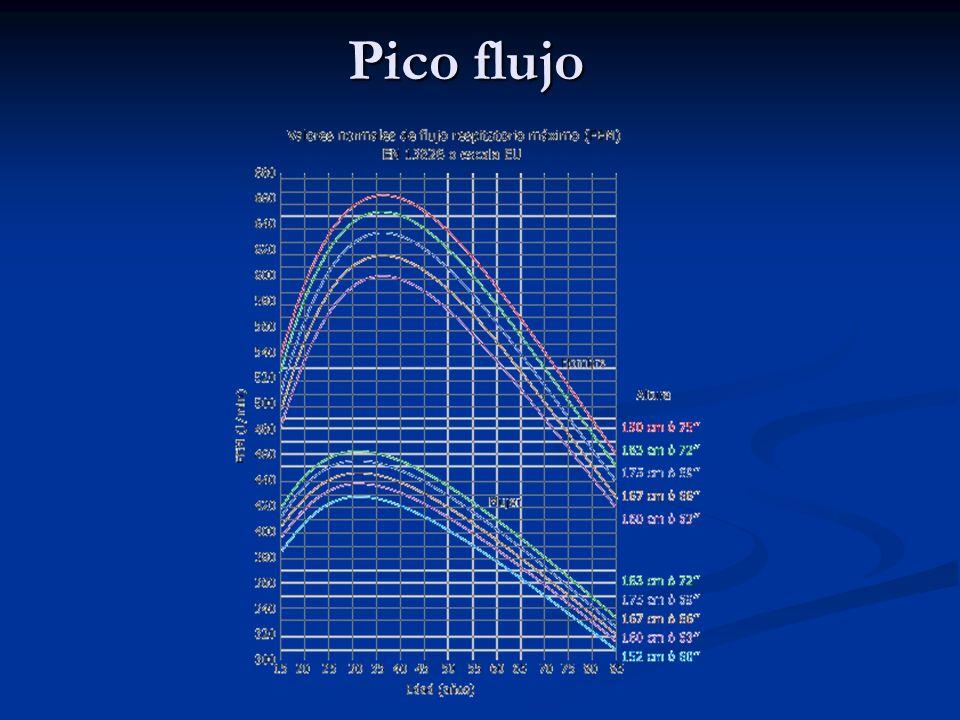 Pico flujo