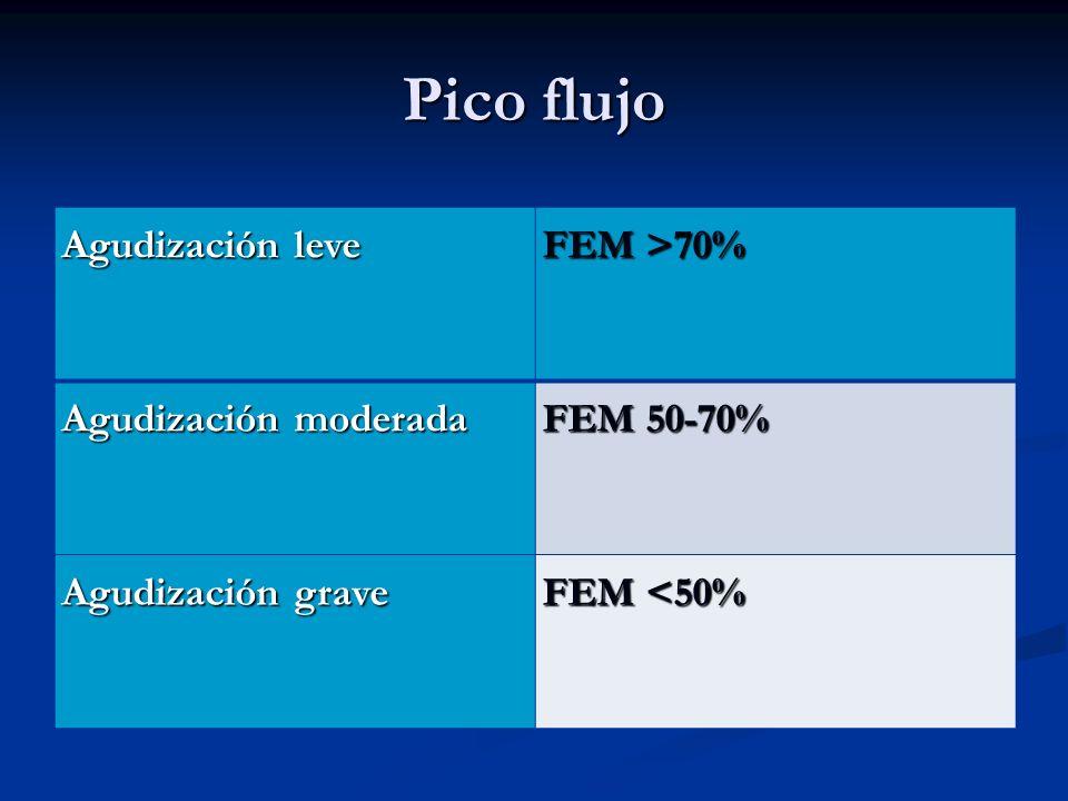 Pico flujo Agudización leve FEM >70% Agudización moderada