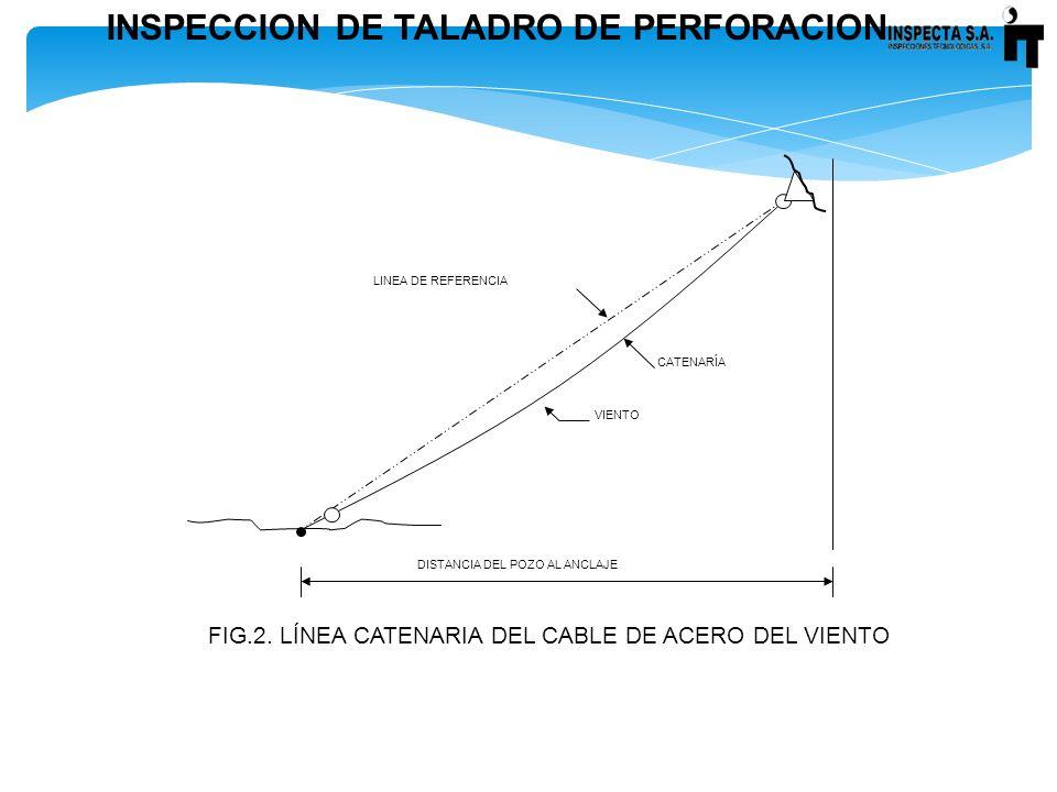 FIG.2. LÍNEA CATENARIA DEL CABLE DE ACERO DEL VIENTO