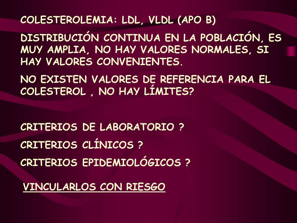 COLESTEROLEMIA: LDL, VLDL (APO B)