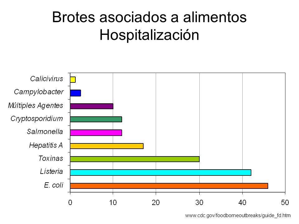 Brotes asociados a alimentos Hospitalización