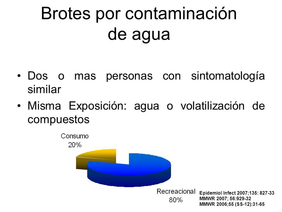 Brotes por contaminación de agua