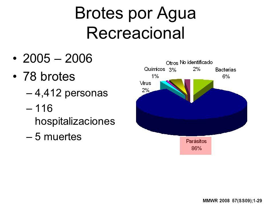Brotes por Agua Recreacional