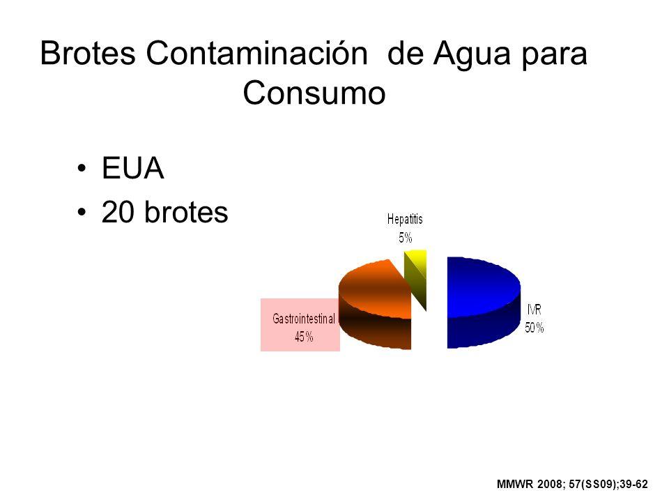 Brotes Contaminación de Agua para Consumo