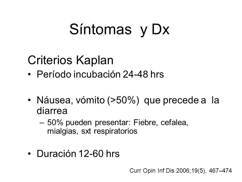 Síntomas y Dx Criterios Kaplan Período incubación 24-48 hrs