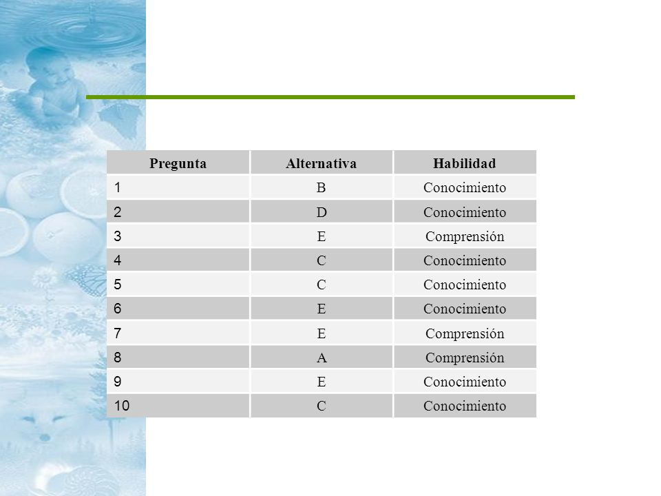 Pregunta Alternativa Habilidad 1 B Conocimiento 2 D 3 E Comprensión 4 C 5 6 7 8 A 9 10