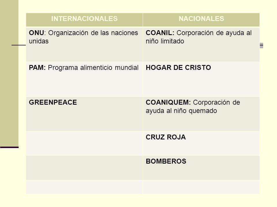 INTERNACIONALESNACIONALES. ONU: Organización de las naciones unidas. COANIL: Corporación de ayuda al niño limitado.