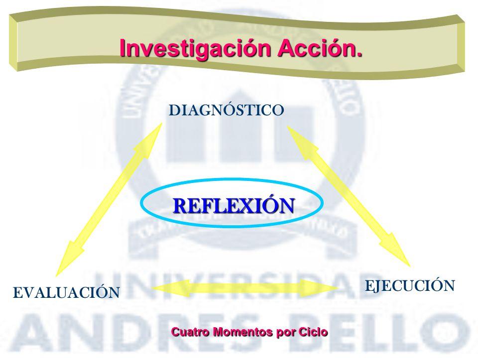 Investigación Acción. REFLEXIÓN DIAGNÓSTICO EJECUCIÓN EVALUACIÓN